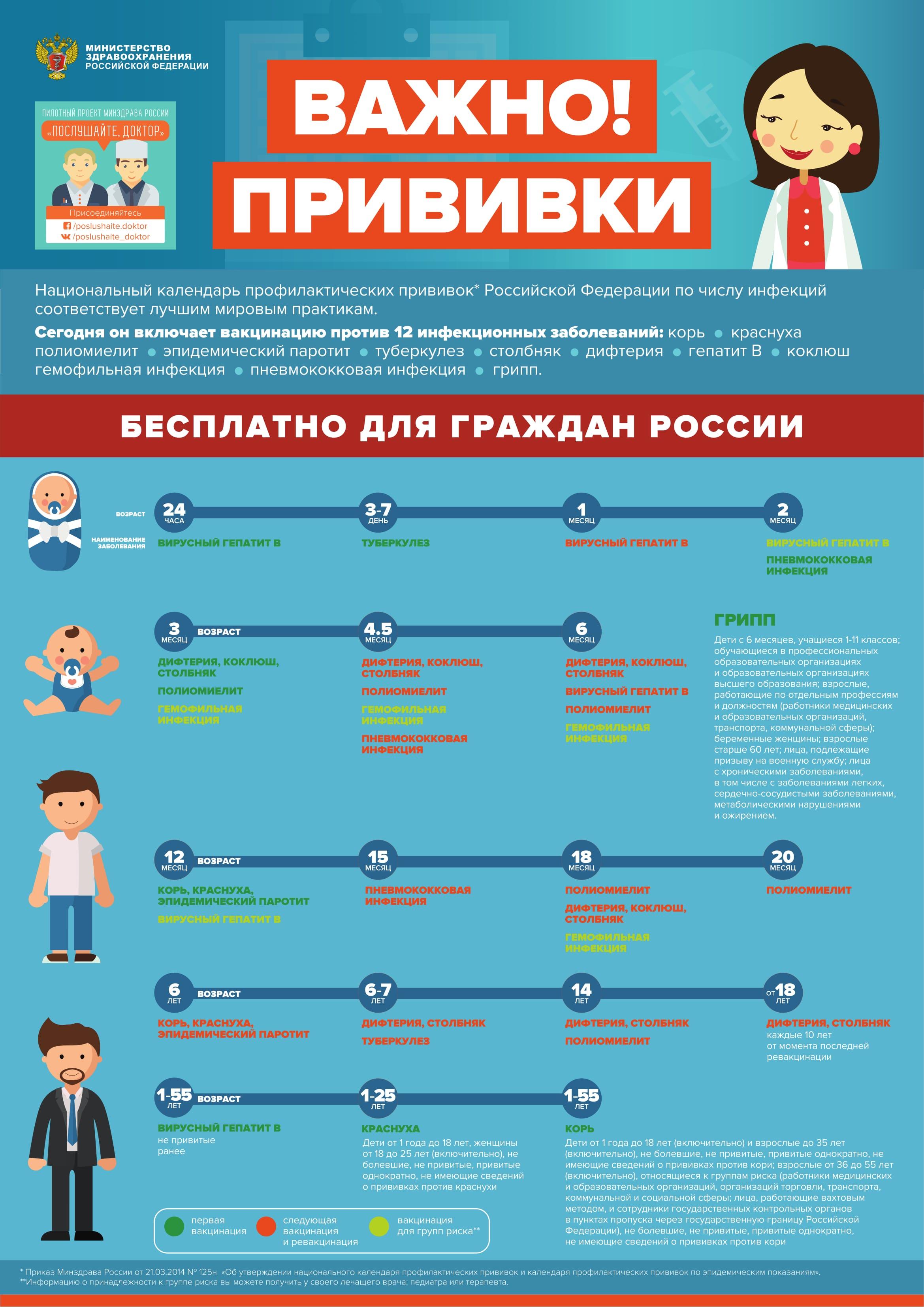 Сертификат о профилактических прививка Улица Щепкина москва справка 086у